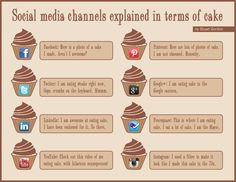 An infographic I created to explain social media in terms of cake. Mmmm cake.