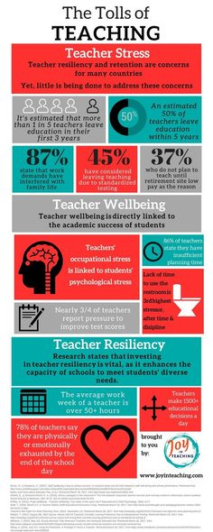 How Depressing Statistics on Teaching Deliver Hope Hard Facts about the impact of teaching on teachers infographic resiliency and retention Teacher Memes, Teacher Education, Teacher Tools, New Teachers, Teacher Hacks, Best Teacher, Teacher Resources, Classroom Teacher, Teacher Stuff