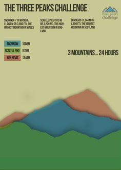 Final Three peaks challenge poster