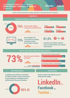 Infografía III Informe Empleo y Redes Sociales  Infoempleo y Adecco
