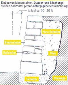 Projekt Trockenmauer — Bärenfelsschule Grenzach-Wyhlen