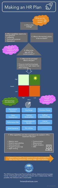 Making an HR Plan, by the HR Trend Institute (http://hrtrendinstiute.com)