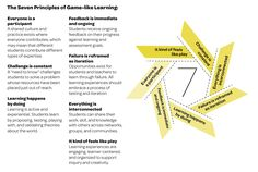 The Seven Principles of Game-Like Learning