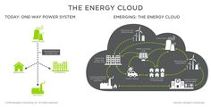 Dynamic Energy Network for managing Wind Power, Energy Efficiency, Renewable Energy, Grid, Clouds, Energy Conservation, Cloud