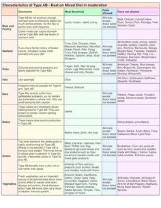 Type AB chart