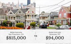 America's growing housing affordability gap #realestatemarket #realestatenews