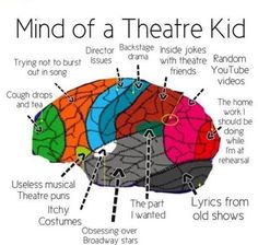 I haven't been in theatre long and I have this brain...is that concerning?!
