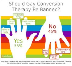 Public opinion is moving in favor of banning 'gay conversion' therapy, according to opinion polls.
