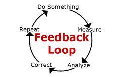 10 Feedback Loop ideas | feedback, loop, systems thinking