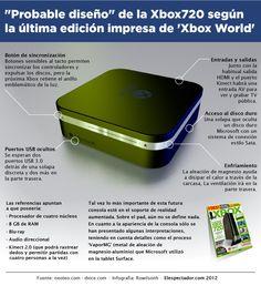 Rumores sobre la xBox 720 #infografia