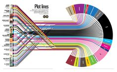 The secret of plots that make great novels ! Plot lines and a bunch more charts that probably aren't very necessary ... in the scheme of life ....