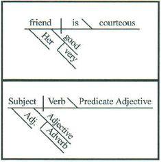 Free diagramming sentences worksheet pinterest sentences free diagramming sentences worksheet pinterest sentences worksheets and exercises ibookread ePUb