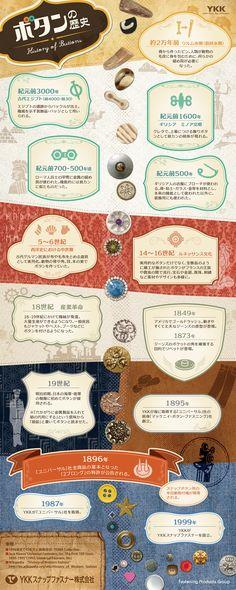 ボタンの歴史がわかるインフォグラフィック | 製品・サービス | YKKスナップファスナー株式会社                                                                                                                                                      もっと見る