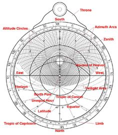 MELENCOLIA COURIER TUBE COMPASS WITH GARY HIND-an astrolabe, very important for sailing, the secrets of melencolia