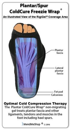Heal Your Plantar Fasciitis and Avoid Reinjuring Your Plantar Fascia with AidMyPlantar.com.