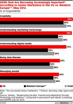 More than three-quarters of US senior marketers feel that understanding marketing technology has become increasingly important to their success, May 2016 research revealed. Nearly two-thirds of senior marketers in Western Europe feel the same way. Marketing Technology, Marketing Automation, The Marketing, Digital Marketing Strategy, Social Media Marketing, Managing People, Get Taller, Digital Media, Success