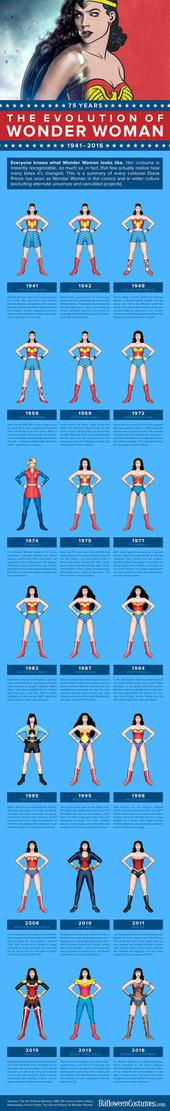 "Wonder Woman's costume has evolved a lot over time. Actress Gal Gadot will battle in a new costume in the upcoming ""Batman v Superman,"" so we took a look at how much the famous Amazonian superhero's outfit has changed over the years. Have a look at this infographic."