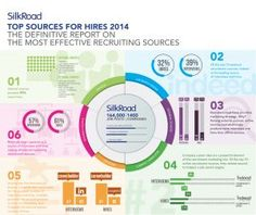 Management : Top Sources for Hires 2014 [Infographic]  This annual report mined SilkRoad&#821
