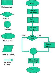 Flowchart Manufacturing Process Process Flow Chart