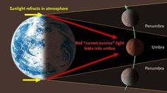 """the moon passes through Earth's shadow in a total lunar eclipse during the Full Wolf Moon, which is also a """"supermoon."""" See amazing photos of the Super Blood Wolf Moon of 2019 here! Lunar Eclipse Diagram, Solar Lunar, Blood Moon Lunar Eclipse, Total Eclipse, Eclipse Images, Science Diagrams, Red Sunset, Wolf Moon"""