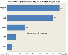 KPMG survey: Expansion stage will be most promising VC opportunity in 2013