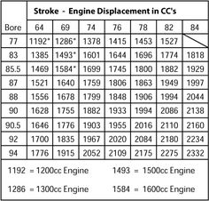 """Formula - Bore (mm) X Bore (mm) X Stroke (mm) X 3.1416"""" = Engine cc Example - 90.5 X 90.5 X 69mm X 3.1416 = 1775cc (to get the Volume of 1 cylinder in CC divide by 4) Example - 1775 ÷ 4 = 443.75"""