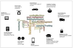 Nice graphic from IBM of IoT ecosystem