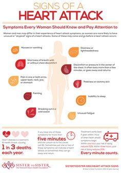 Health Discover Heart Attack Signs for Women Infographic - Heart Health Health And Wellness Health Tips Health And Beauty Health Care Health Fitness Women& Health Health Resources Health Articles Health Education Health Tips, Health And Wellness, Health Care, Health Fitness, Women's Health, Kidney Health, Health Resources, Health Education, Fitness Women