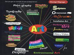 Art is...? Poster & art ed blog