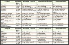 Daily Nutritional Requirements Chart