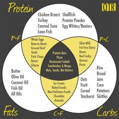 How to count your macros (A comprehensive guide - Ketogenic Diet Recipes Bacon Restaurant, Butter Restaurant, Get Healthy, Healthy Eating, Clean Eating, Healthy Foods, Healthy Plate, Healthy Carbs, Healthy Desserts