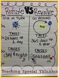 Solar System: Rotating and Revolving     Teaching Special Thinkers
