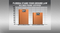 "Breakdown of the number of justified uses of Florida's ""Stand Your Ground"" law by race."