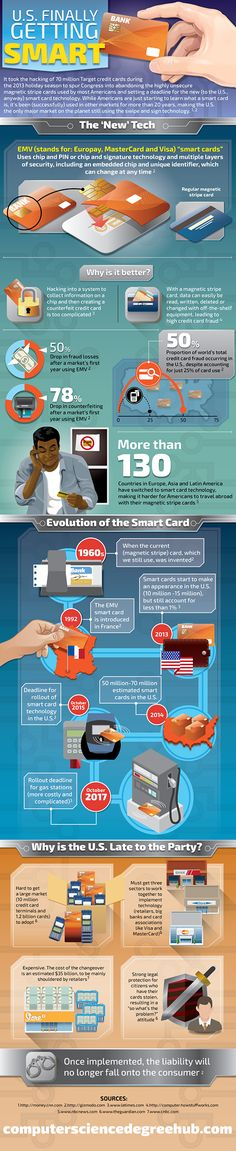 Is the U.S. Finally Getting Smart? May 24, 2014 By Abigail Wang infographic released by Computer Science Degree Hub helps illustrate why the shift to EMV cards is a smart choice for the U.S. market.