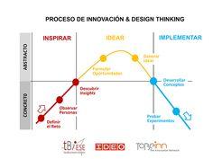 Design-thinkink-innovation-process-v2