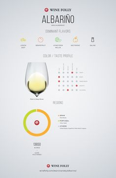 Albarino Tasting Notes, regional distribution and information by Wine Folly Sauvignon Blanc, Cabernet Sauvignon, Wine Tasting Notes, Wine Tasting Party, Chenin Blanc, Pinot Noir, Wine Party Appetizers, Green Melon, Wine Folly