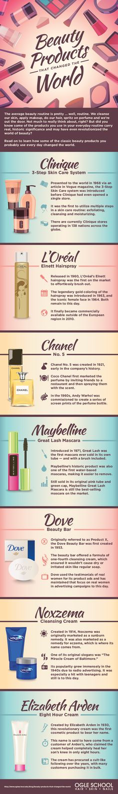 Beauty Products That Changed The World #infographic #Beauty #Health #BeautyProducts
