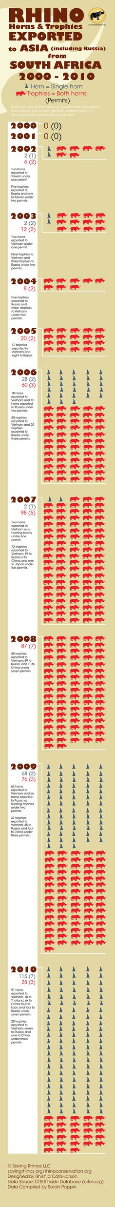 Infographic showing rhino horns and trophies exported to Asia (including Russia) from South Africa, 2000 — 2010
