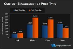 Privilégier les contenus riches sur les pages en mode timeline