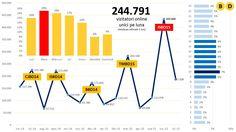 Vezi in cifre si statistici caracteristicile care definesc performanta blogului www.businessdays.ro  Statisticile sunt generate fara ultimele 4 luni ale anului 2015. Versiunea actualizata va fi disponibila in cursul lunii februarie, dupa prelucrarea si interpretarea rezultatelor.