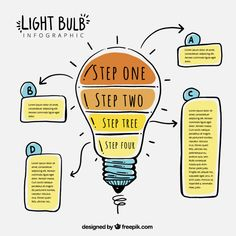 Fantastic light bulb infographic with four steps – Heather Jensen – Design Mind Map Art, Design Mind Map, Mind Maping, Creative Infographic, Infographic Posters, Free Infographic, Visual Note Taking, Powerpoint Design Templates, Sketch Notes