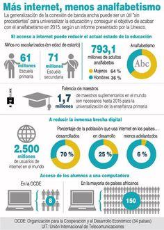 Más Internet menos analfabetismo #infografia #infographic #education