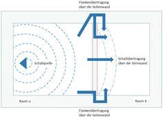 Schallübertragung von Raum zu Raum Eine Schallquelle in einem Raum überträgt den Schall in einen angrenzenden Raum über verschiedene Arten. Einerseits treffen die Geräusche von der Schallquelle als Luftschall auf eine Wand. Die Wand gibt den Schall als Körperschall weiter. Eine Schallübertragung erfolgt zusätzlich über eine Flankenübertragung der Seitenwand. In diesem Fall gibt die Seitenwand den Schall als Körperschall weiter.