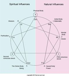 Zen, Yoga, Gurdjieff- perspectives on inner work: The three higher being bodies