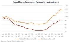 Először csökkent a lakások ára 2013 óta
