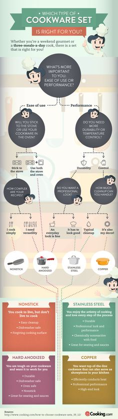How to Choose Cookware Sets - Do you fancy an infographic? There are a lot of them online, but if you want your own please visit http://www.linfografico.com/prezzi/ Online girano molte infografiche, se ne vuoi realizzare una tutta tua visita http://www.linfografico.com/prezzi/