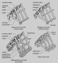 Timber Roof Construction // English words for the roof structure elements: Más Timber Roof, Roof Trusses, Timber Frame Homes, Metal Roof, Timber Frames, Detail Architecture, Tropical Architecture, Roof Truss Design, Gambrel Roof