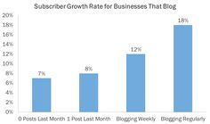 The Secret to Increasing Blog Subscribers & Boosting Traffic [Data]