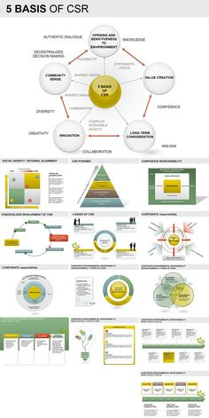 Basis of CSR PowerPoint Diagrams. Basis of CSR PowerPoint Diagrams provide an easy way to begin creating your presentation. PowerPoint Different Basis Uses Of Solar Energy, Solar Energy Panels, Intangible Asset, Business Ethics, Strategy Business, Business Planning, Moise, Corporate Social Responsibility, Corporate Communication