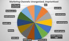 3 Steps to Build a Social Media Marketing Sales Funnel : Social Media Examiner